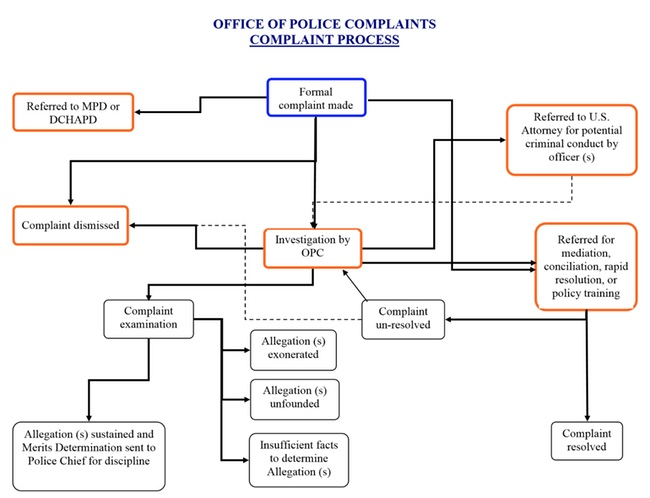 diagram of the complaint process reflected in paragraph above
